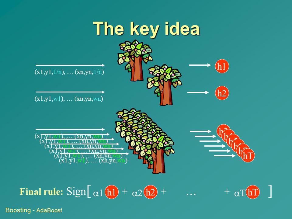 The key idea Sign[ … ] h1 h2 h3 h4 h5 h6 h7 hT h1 a1 + h2 a2 hT aT